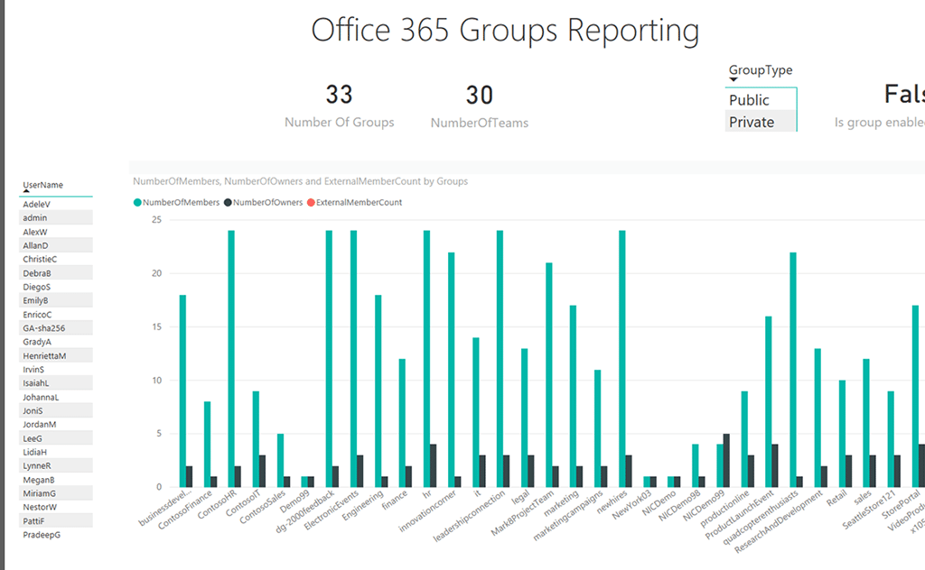 Office 365 Groups Reporting